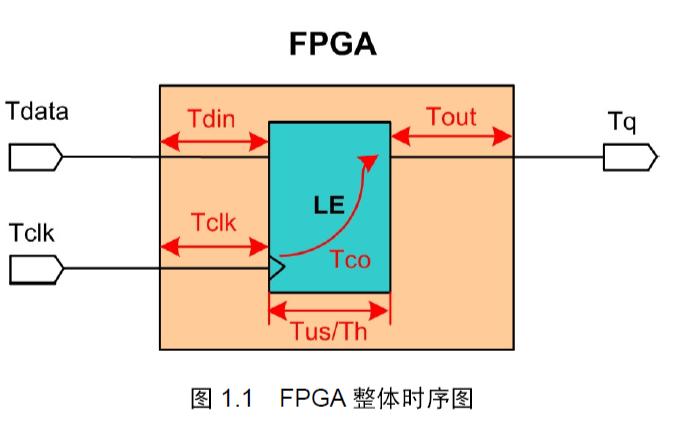 FPGA中IO口的时序分析详细说明