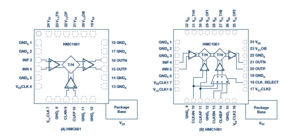 利用采樣保持放大器和RF ADC從根本上擴展帶寬以突破X波段頻率
