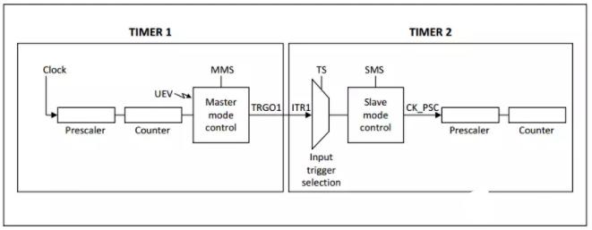 MM32 定时器操作