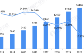 预计2026年中国物联网芯片需求将达到1360亿...