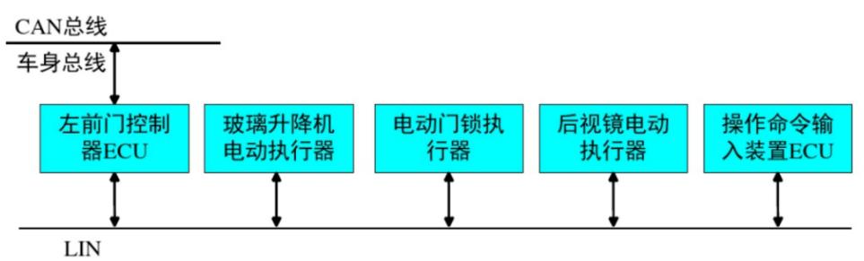 如何在MM32F013x實現LIN通信的功能