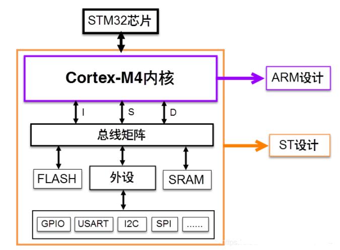 一文了解STM32F429內核與存儲器映射