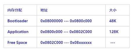 什么是Bootloader 淺談STM32中bootloader的內存分配
