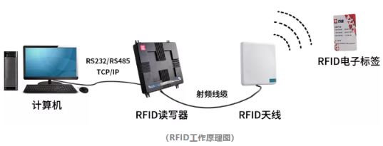 超高频RFID标签在项目中的应用