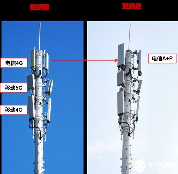 福建电信打造多频多模极简站点,采用华为新一代64TR A+P一体化设备