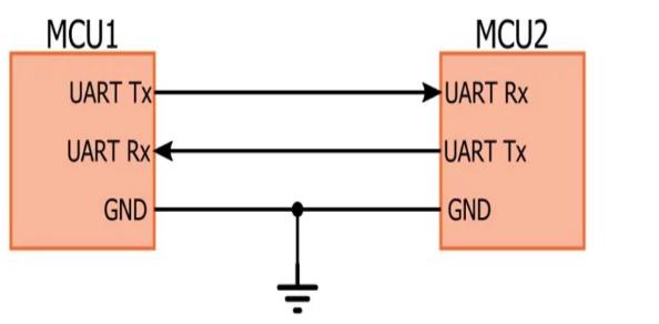 UART串口的硬件连接/软件通信协议解析