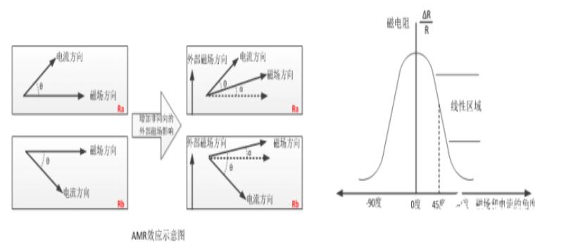 运动传感器原理/数据处理和融合介绍