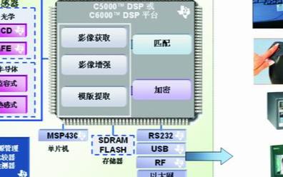 基于TI DSP器件和MSP430在生物特征识别...