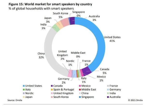 2020年,全球智能音箱出货量为1.36亿台