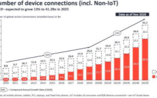 国内科技巨头纷纷布局AIoT领域,加速物联网业务创新