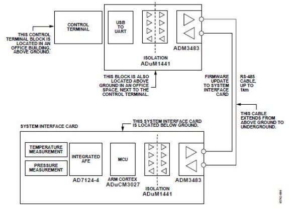 信號和電源隔離RS-485現場總線的高速或低功耗解決方案