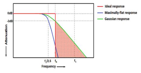 ADC采樣率與輸入帶寬的關系 高采樣率下ADC布局中的降噪