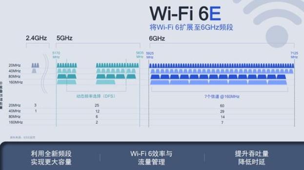 全球加快全面普及Wi-Fi 6E步伐