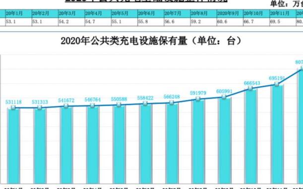 充电联盟2020全年上报公共类充电桩80.7万台