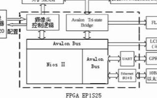 基于Nios Ⅱ软核处理器和FPGA实现人脸检测...