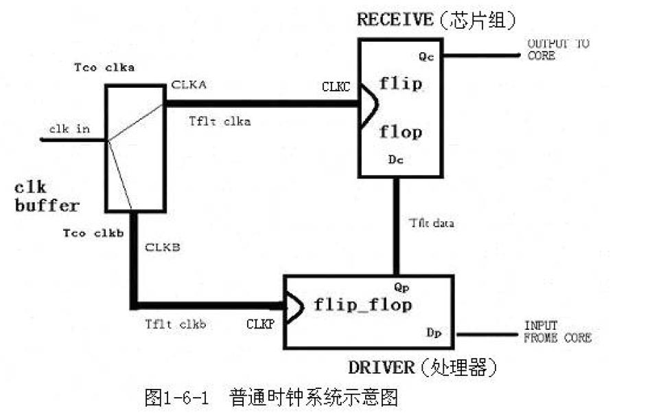 FPGA系统时序的基础理论详细说明