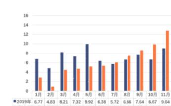2020年我国动力电池产量累计83.4GWh,同比累计下降2.3%