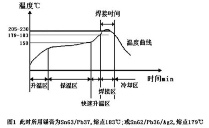 回流焊炉温曲线图讲解