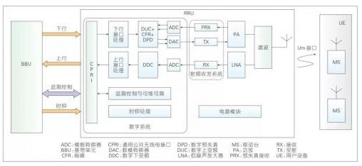 遠端射頻模塊技術的發展趨勢及創新