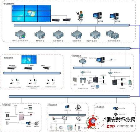 博物馆安保系统的结构和功能特点分析