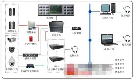 博物馆数字化安防系统的组成及功能分析