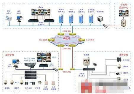 校园视频监控系统具有哪些应用特点