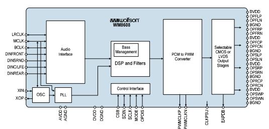 D类音频功率放大器WM8608的性能特点及应用范围
