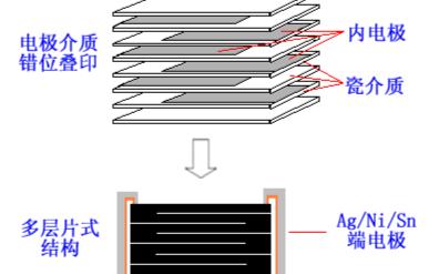 电子元件与器件的区别,从不同角度来区分元件和器件