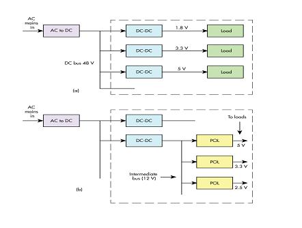 浅析dc-dc转换器的几个主要驱动因素