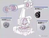 机器人的关节是如何做到精准控制的?