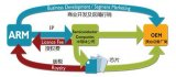 ARM與RISC-V架構的區別是什么?