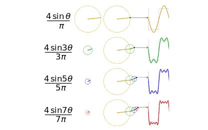 傅里叶变换和拉普拉斯变换与Z变换到底有什么的联系...