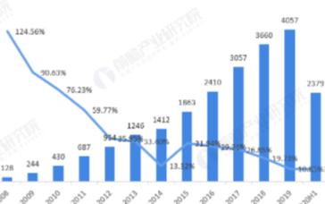 海上风电份额逐渐提升,上半年全国风电新增并网装机632万千瓦