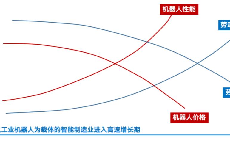 瑞松科技董事长孙志强:机器换人经济型临界点已至