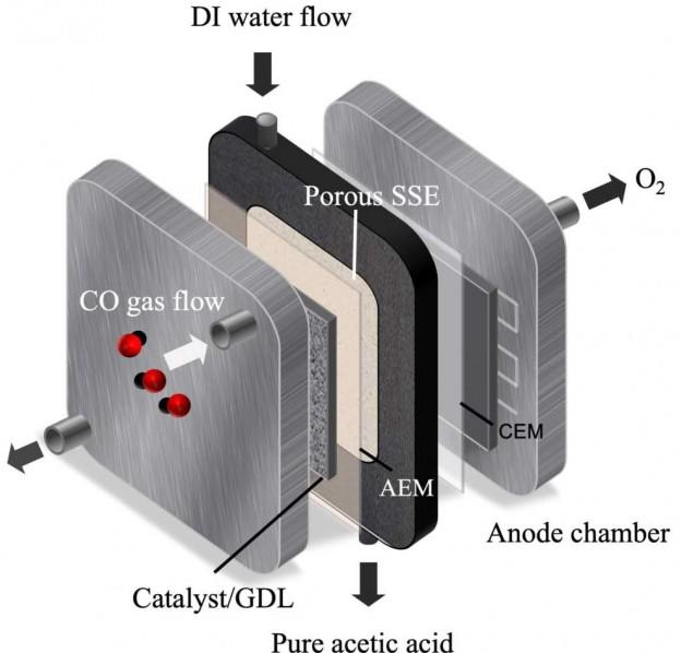 科学家开发纳米级反应器,可将CO转为乙酸