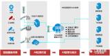 5G边缘计算技术加速AI视觉检测 中国联通5G+AI工业质检解决方案分析
