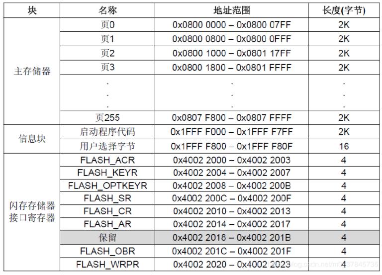 STM32單片機內部FLASH的編程和擦除操作