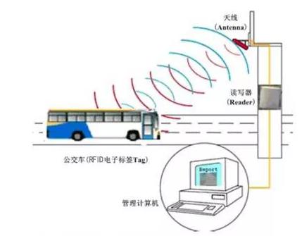 基于RFID的公交车自动报站器管理系统