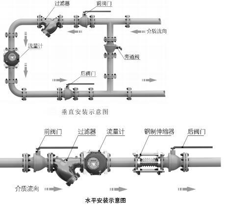气体腰轮流量计安装要求及注意事项