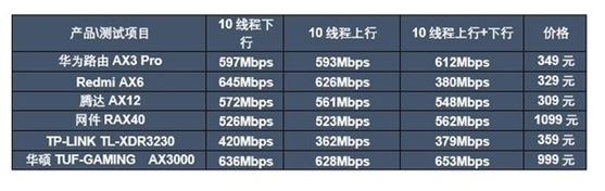 評測六款熱門家用Wi-Fi 6路由器