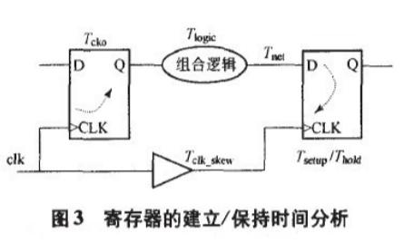 FPGA的静态时序分析详细讲解分析