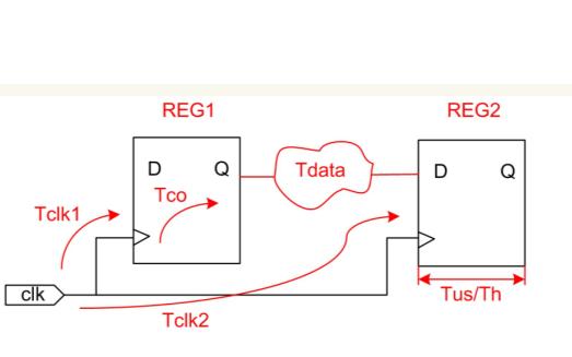 FPGA静态时序分析的理论和参数说明