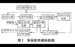 基于EP1C3T144C6芯片和VHDL语言实现语音电子密码锁的设计