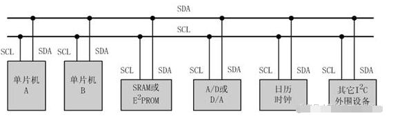 單片機I2C串行總線數據傳送模擬
