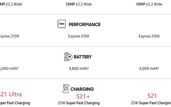 三星S21不送充电头,只支持25W快充 无线充电最高功率只支持15W