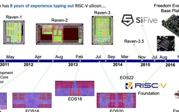RISC-V是本土集成电路产业振兴的最后一个时间窗口