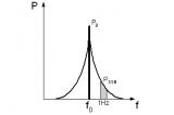 射频指标相位噪声的定义与测试方法简述