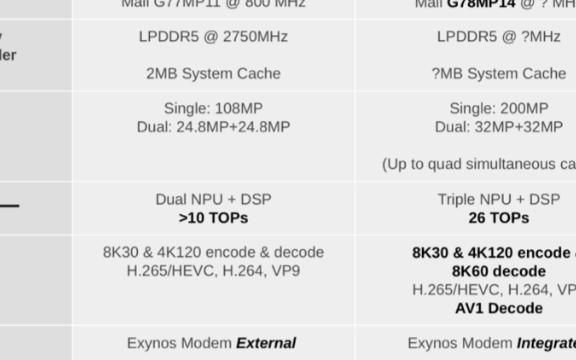 三星发布最强5nm处理器 这标志着与过去的迭代设计背道而驰
