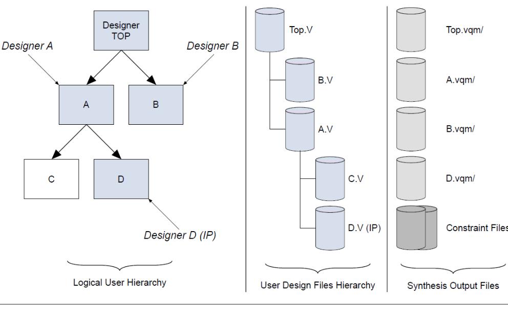 Synplify和QuartusⅡ逻辑锁设计流程