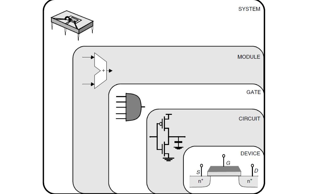 数字集成电路的设计透视详细概述